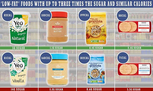 How 'light' and 'low fat' foods have up to three times more sugar