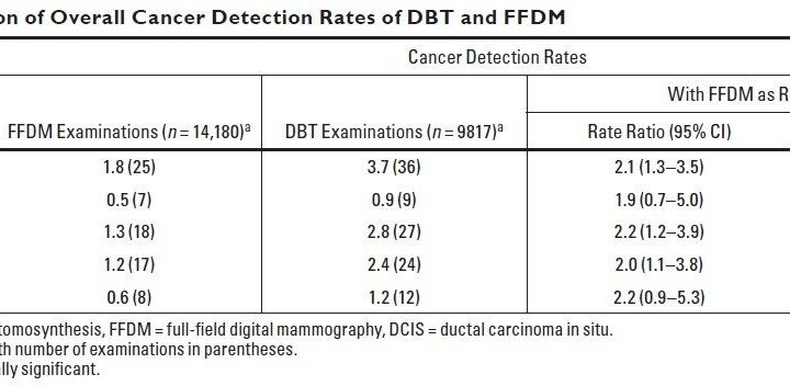 Digital breast tomosynthesis increases cancer detection over full-field mammography
