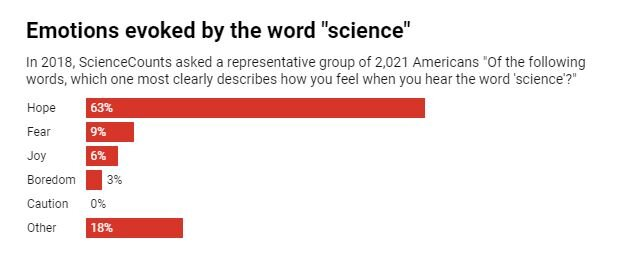 Science elicits hope in Americans – its positive brand doesn't need to be partisan