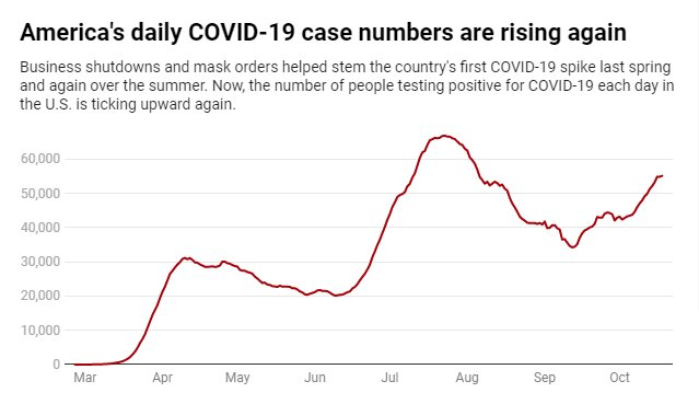 Seven tips for staying safe as COVID-19 cases rise and colder weather heightens the risk